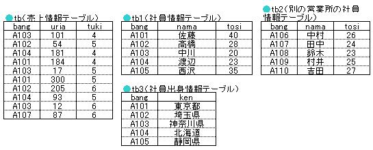 例えば、「優先するテーブルA」と「優先しないテーブルB」を結合する場合、Aテーブルは全レコード表示されますが、BテーブルはAテーブルと一致するものしか表示され  ...