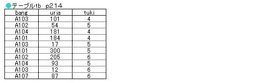 【図10-6 サブクエリの流れ 省略】 ※GROUP BY関数. MAXやAVG、SUMなどの集計を行なう関数は、「GROUP  BY関数」とも呼ばれ、本来はグループ化したときの値を処理 ...